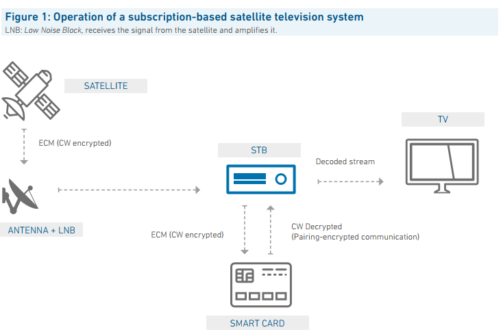 How does Pay-TV Work? – Alianza